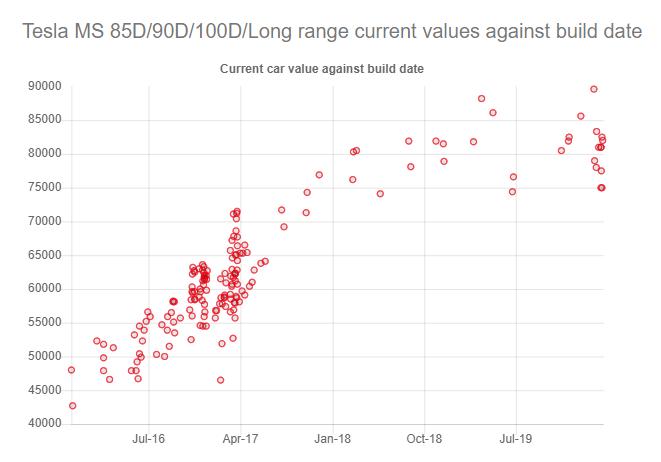 Model S Long Range cost to change
