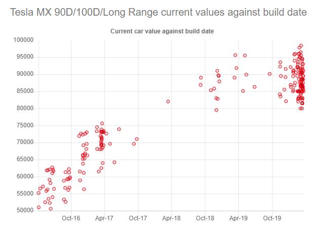 Model X Long Range cost to change